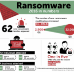 Russian-Speaking Criminals developed 75% of All Ransomware