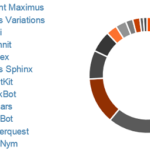 TrickBot Shows Growth, CRM's and PayPal Users are Next Target